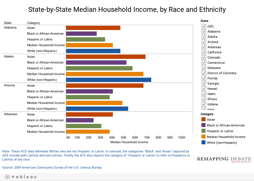 State-by-State Median Household Income, by Race and Ethnicity