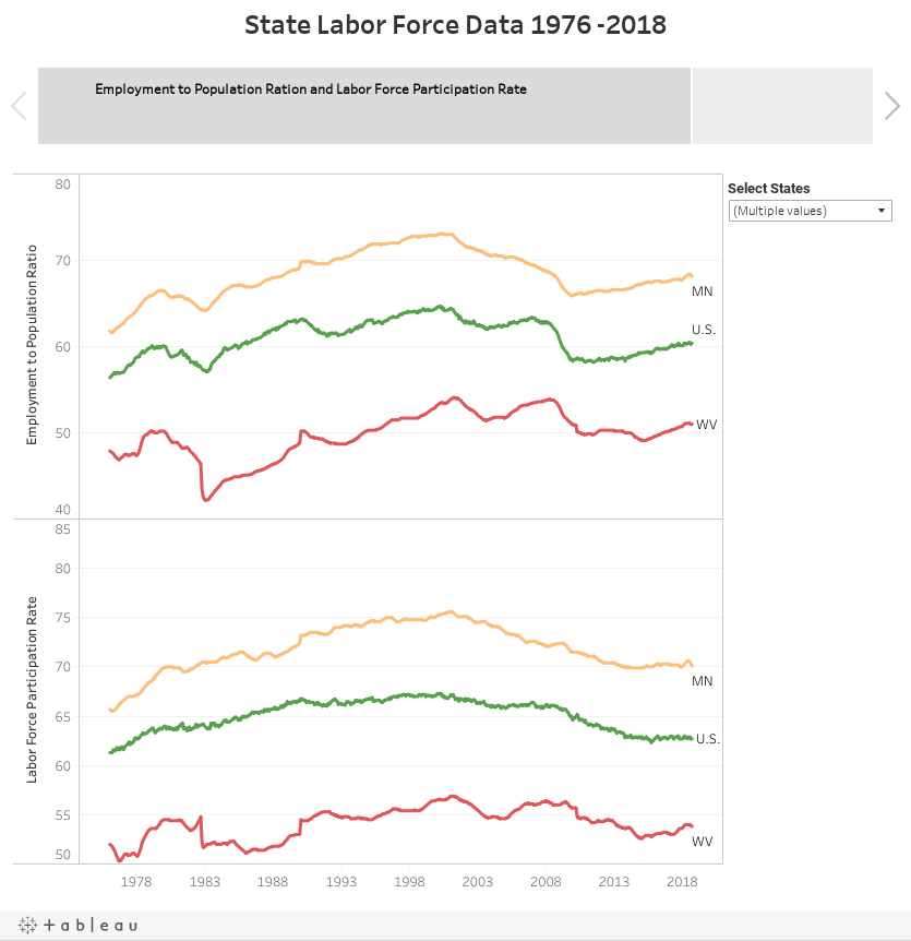 State Labor Force Data 1976 -2018