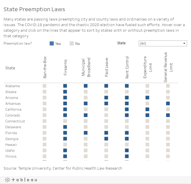 State Preemption Laws