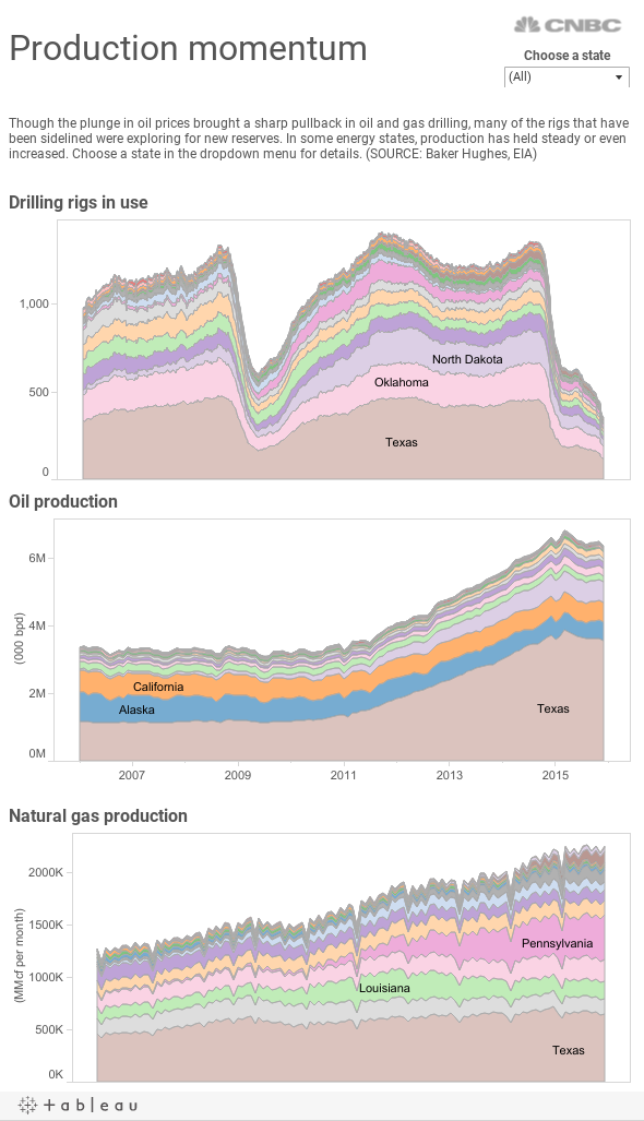State oil gas production