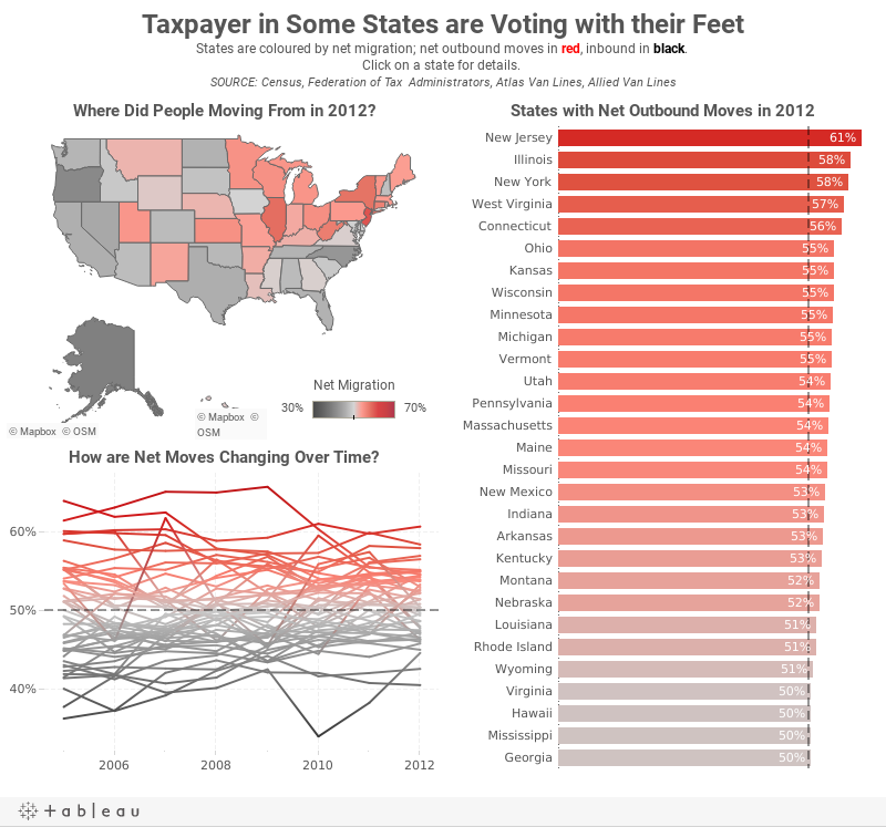 Taxpayer in Some States are Voting with their FeetStates are coloured by net migration; net outbound moves in red, inbound in black. Click on a state for details. SOURCE: Census, Federation of Tax  Administrators, Atlas Van Lines, Allied Van Lines