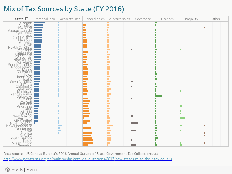Mix of Tax Sources by State (FY 2016)