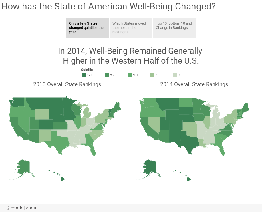 How did the State of American Well-Being Change?