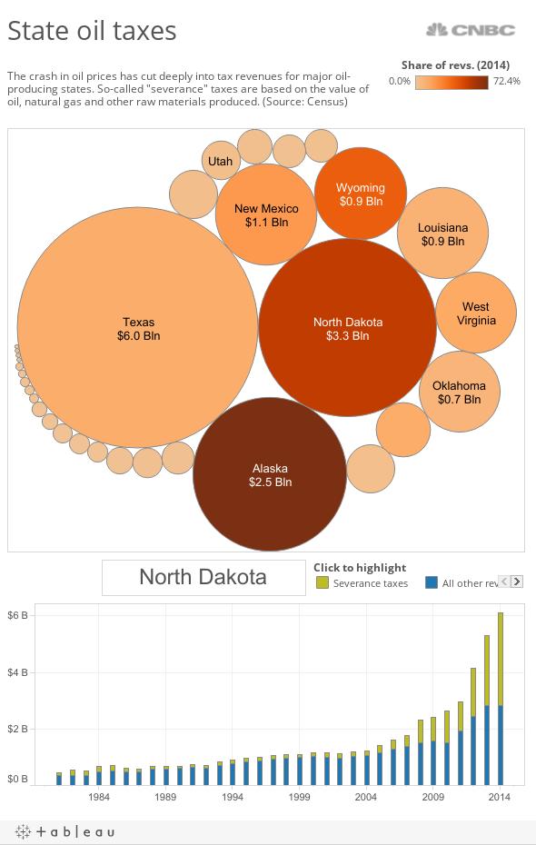 Oil Prices - States