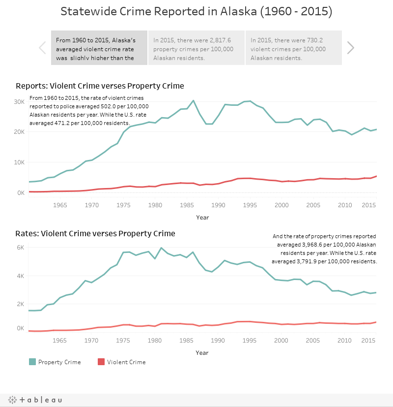 Statewide Crime Reported in Alaska (1960 - 2015)