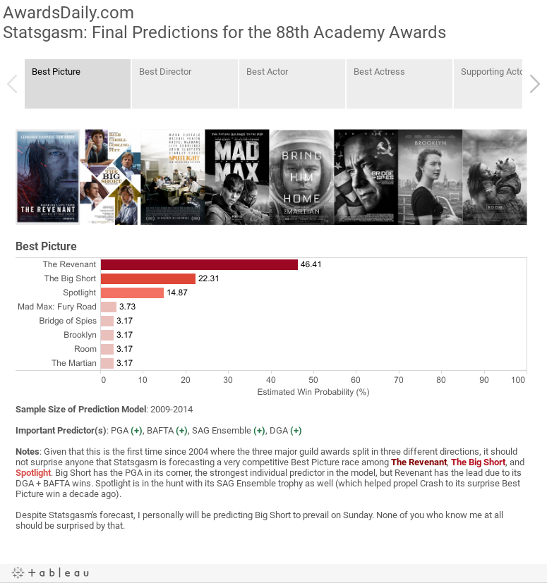 AwardsDaily.comStatsgasm: Final Predictions for the 88th Academy Awards
