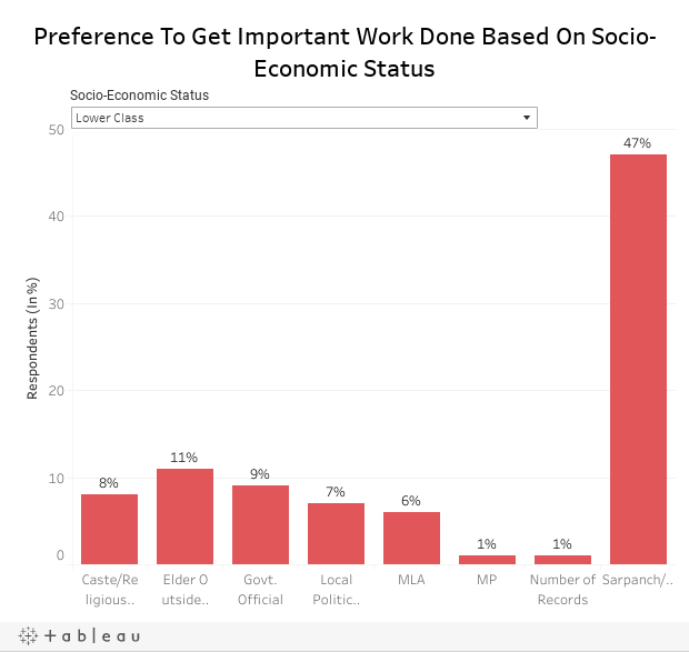 Preference To Get Important Work Done Based On Socio-Economic Status