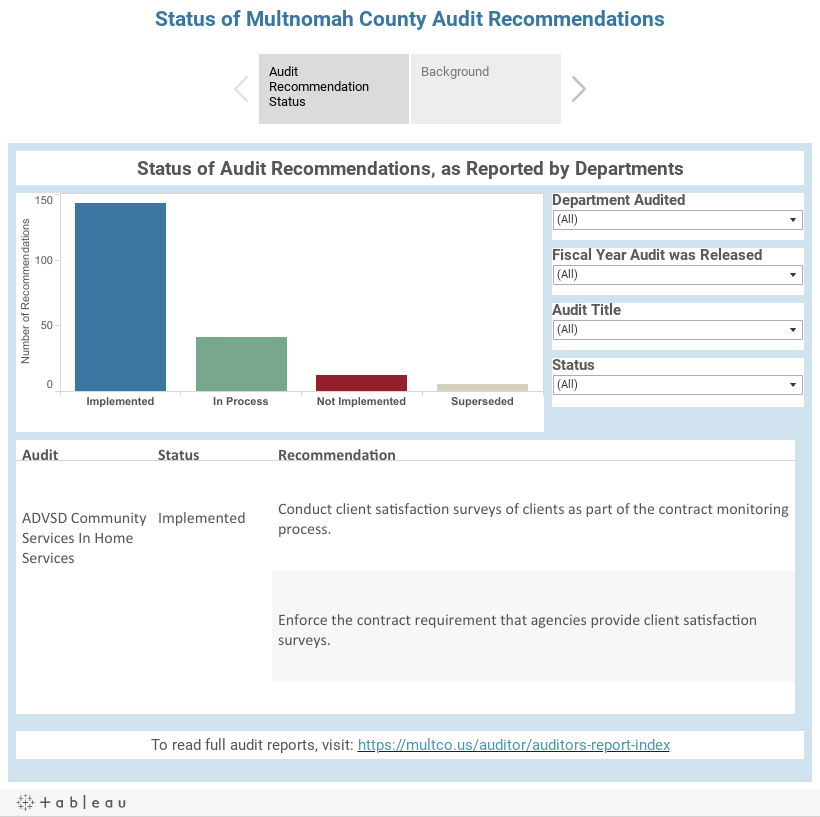 Status of Multnomah County Audit Recommendations