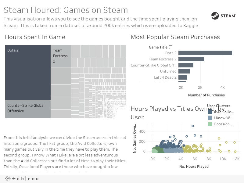Steam Dashboard