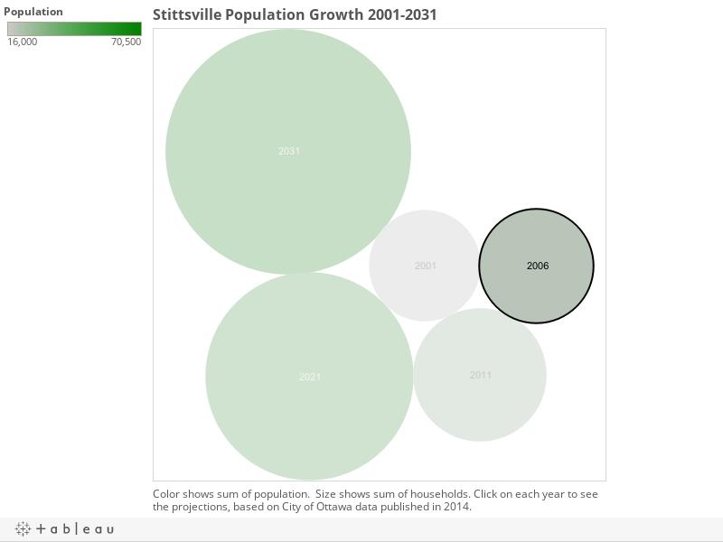 Stittsville Population Growth 2001-2031