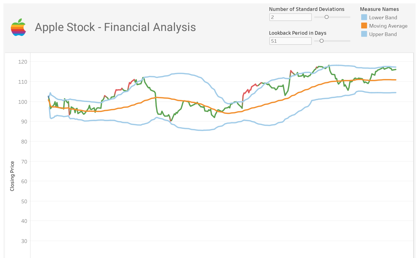 Stock Business Case - Bull & Bear Metrics   Tableau Public