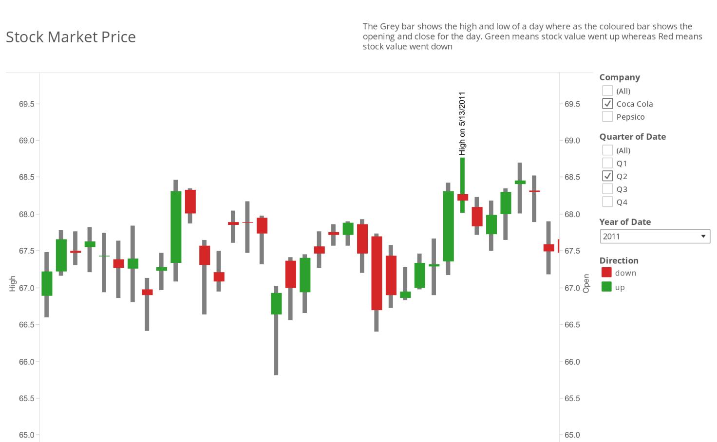 Stock Market Price - ayanangshu das   Tableau Public