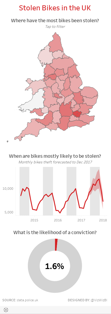 Stolen Bikes in the UK