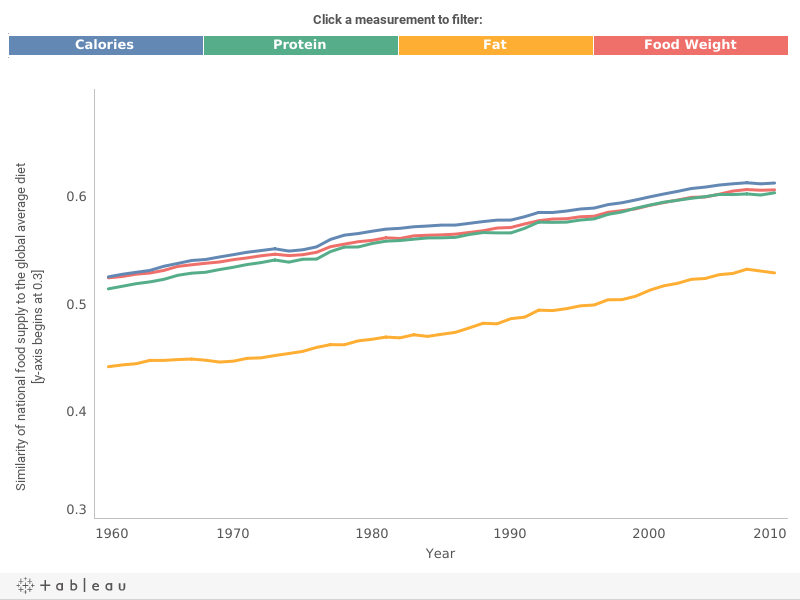 Which have made national diets more similar worldwide...