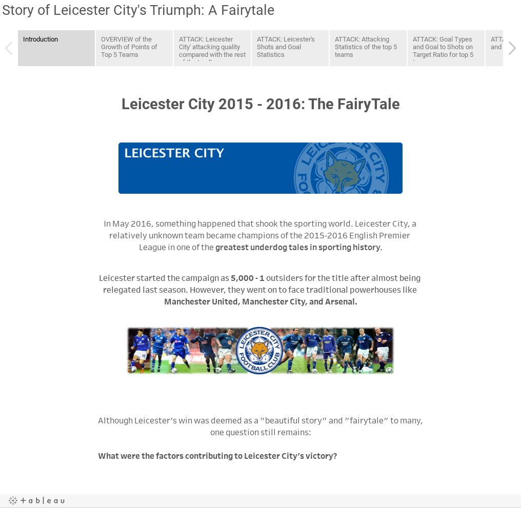 Story of Leicester City's Triumph: A Fairytale