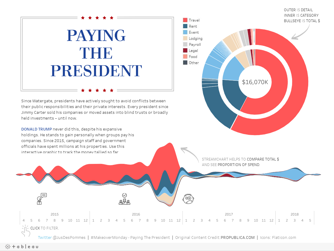 MAKEOVERMONDAY - TRUMP'S INTERESTS