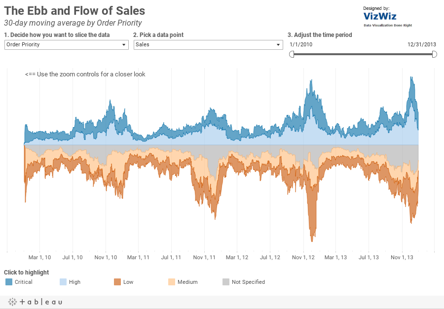 How did Sales flow in 2012?7-day moving average by Order Priority