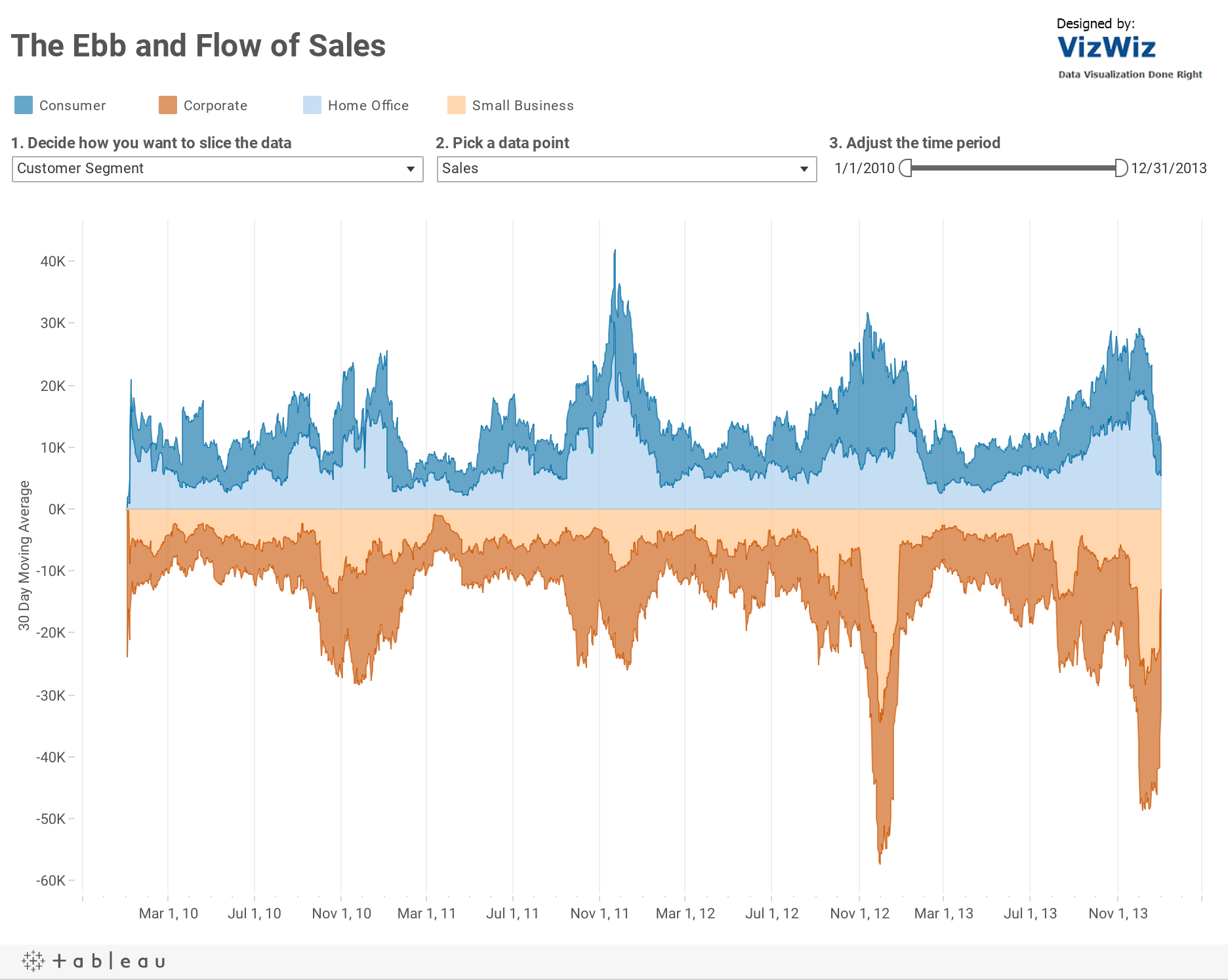 How did Sales flow in 2012?7-day moving average by Customer Segment
