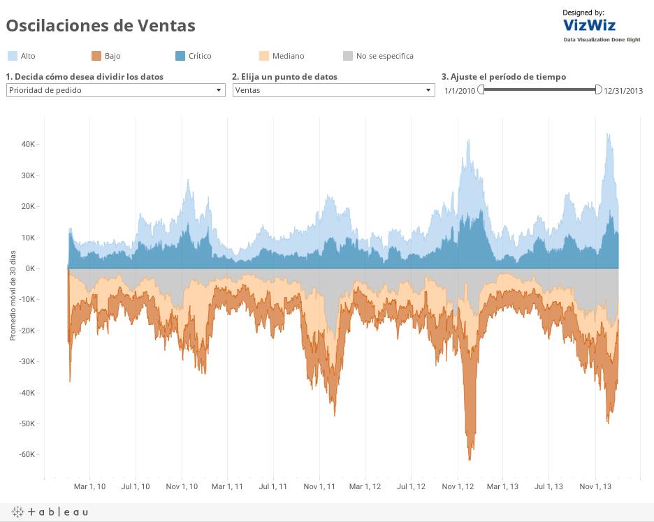 ¿Qué tipo de flujo tuvo Ventas en 2012?Promedio móvil de 7días por Prioridad de pedido