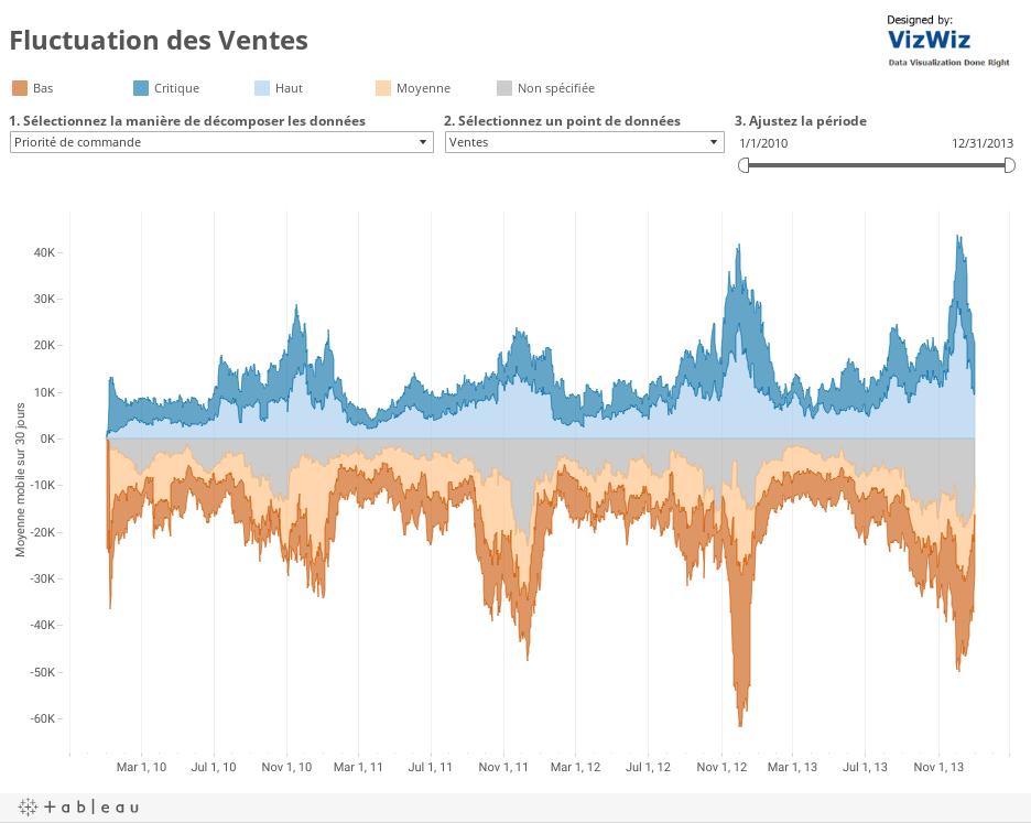 Comment fut l'année 2012 pour Ventes?Moyenne mobile sur 7jours par Priorité de commande