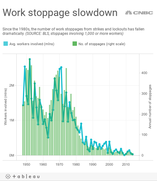 strikes and lockouts Between the number of working days lost because of strikes and that of all  yes  data are recorded for all strikes and lockouts however, because of the.