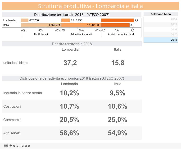 Struttura produttiva - Lombardia e Italia