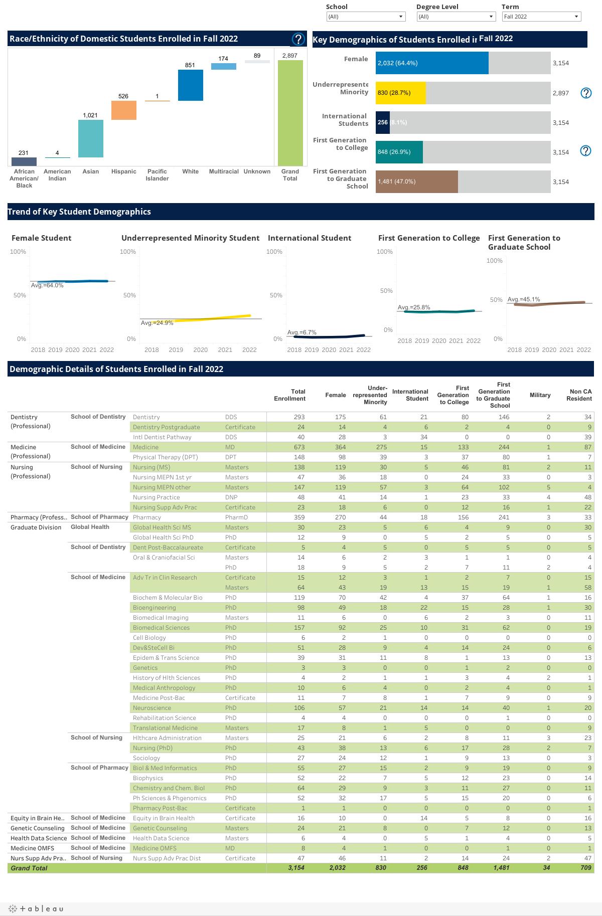 UCSF Student Demographics | UCSF OIR