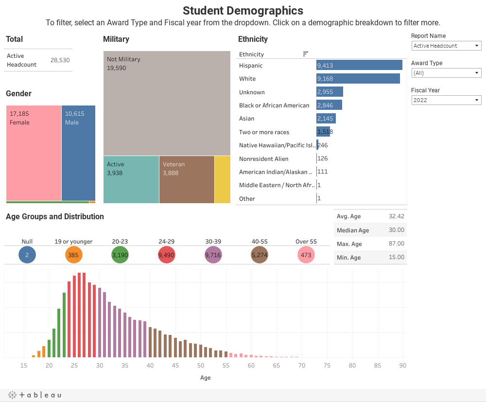 Student DemographicsTo filter, select an Award Type and Fiscal year from the dropdown. Click on a demographic breakdown to filter more.
