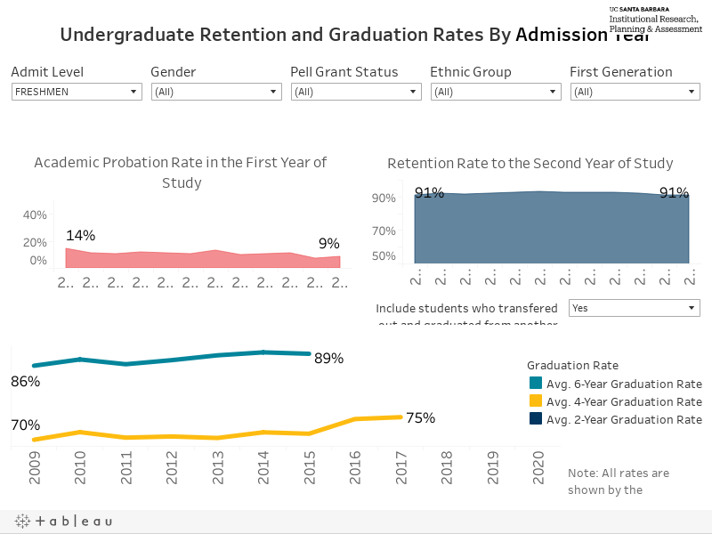 UCSB Student Success Rates By Admission Year