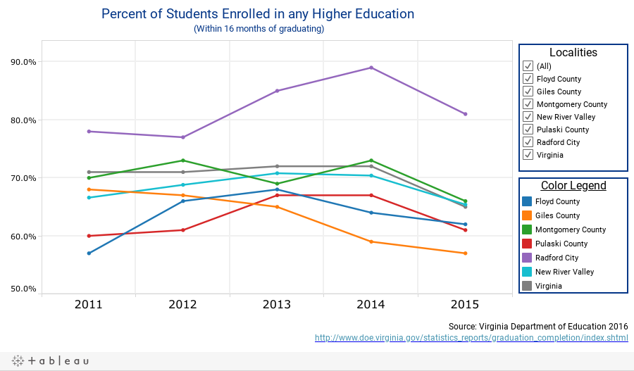 Percent of Students Enrolled in any Higher Education (Within 16 months of graduating)