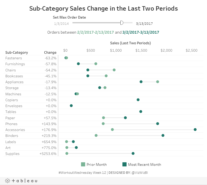 Sub-Category Sales Change in the Last Two Periods