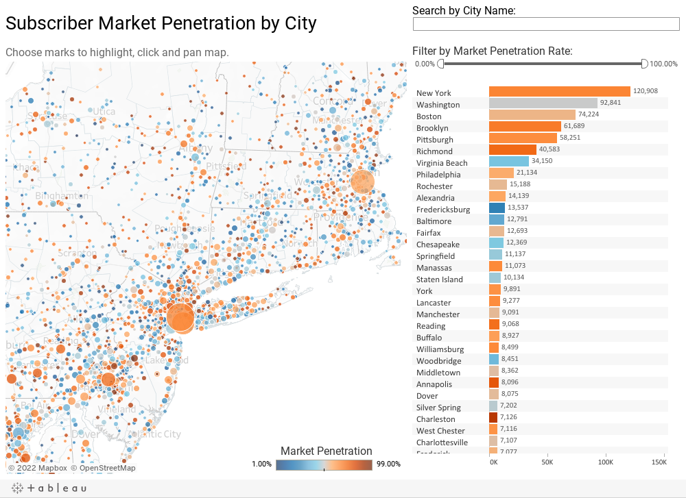 Subscriber Market Penetration by City