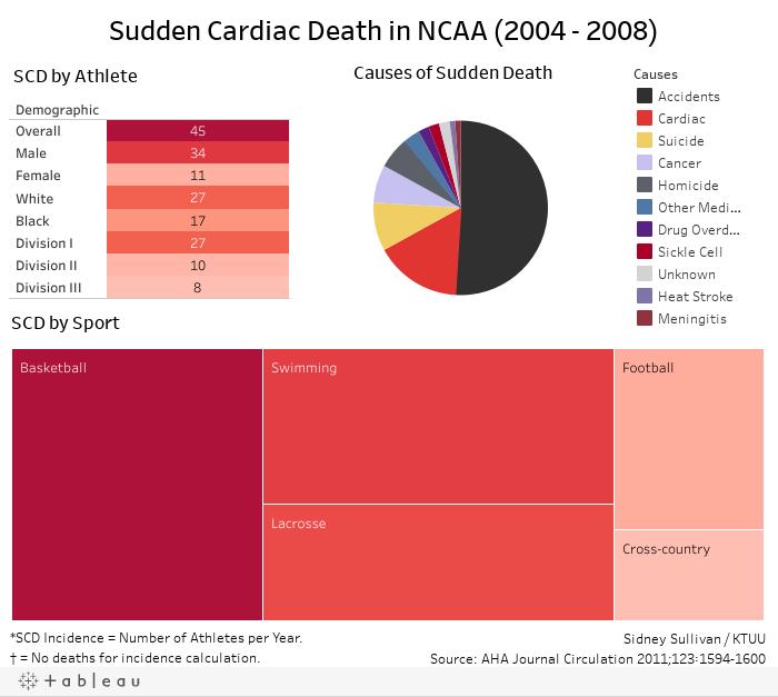 Sudden Cardiac Death in NCAA (2004 - 2008)