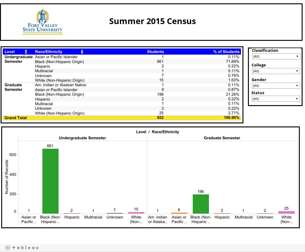 Summer 2015 Census