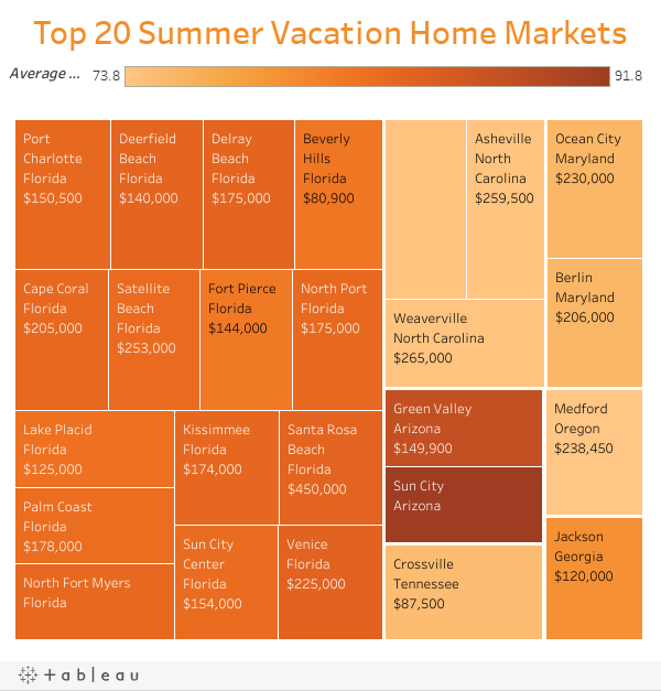 Top 20 Summer Vacation Home Markets