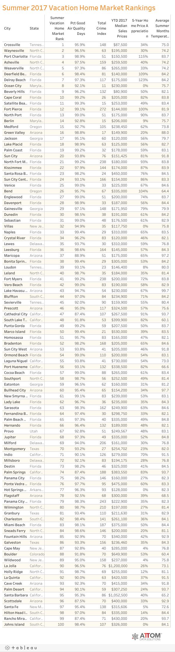 Summer 2017 Vacation Home Market Rankings