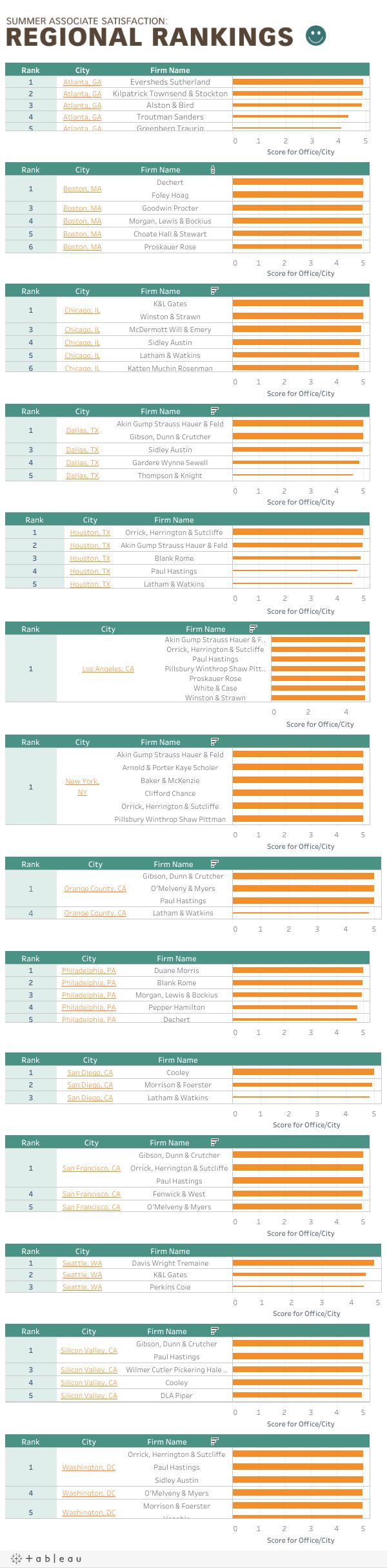 Summer Associate Satisfaction:Regional Rankings