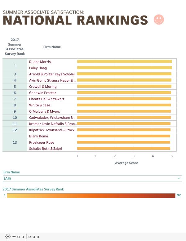 Summer Associate Satisfaction:National Rankings