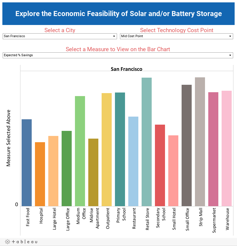 Economoic Feasibility of Solar and/or Battery Storage