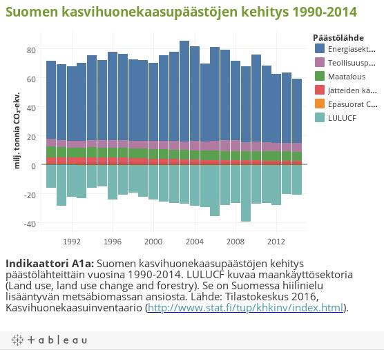 Suomen kasvihuonekaasupäästöjen kehitys 1990-2014