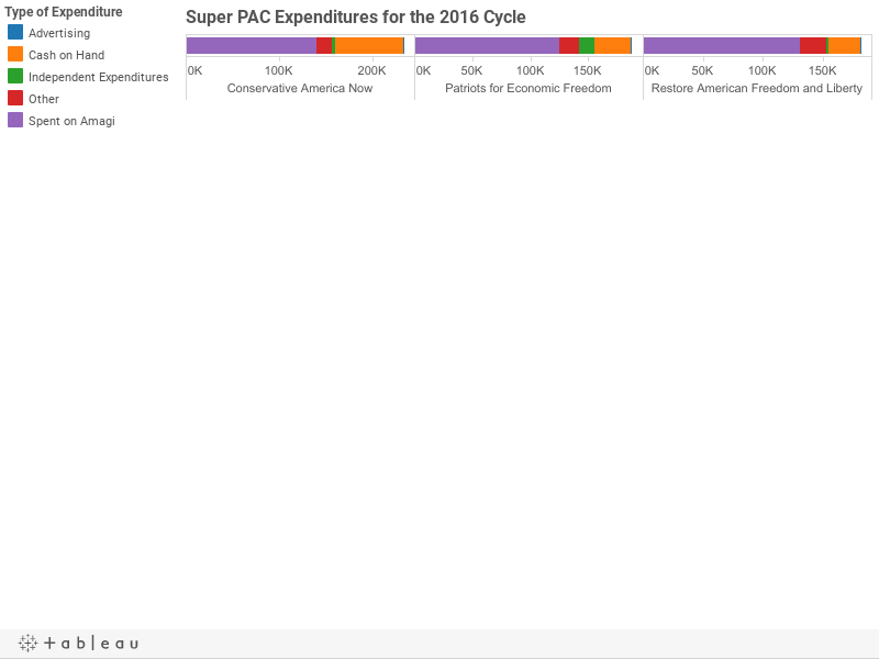 Super PAC Expenditures for the 2016 Cycle
