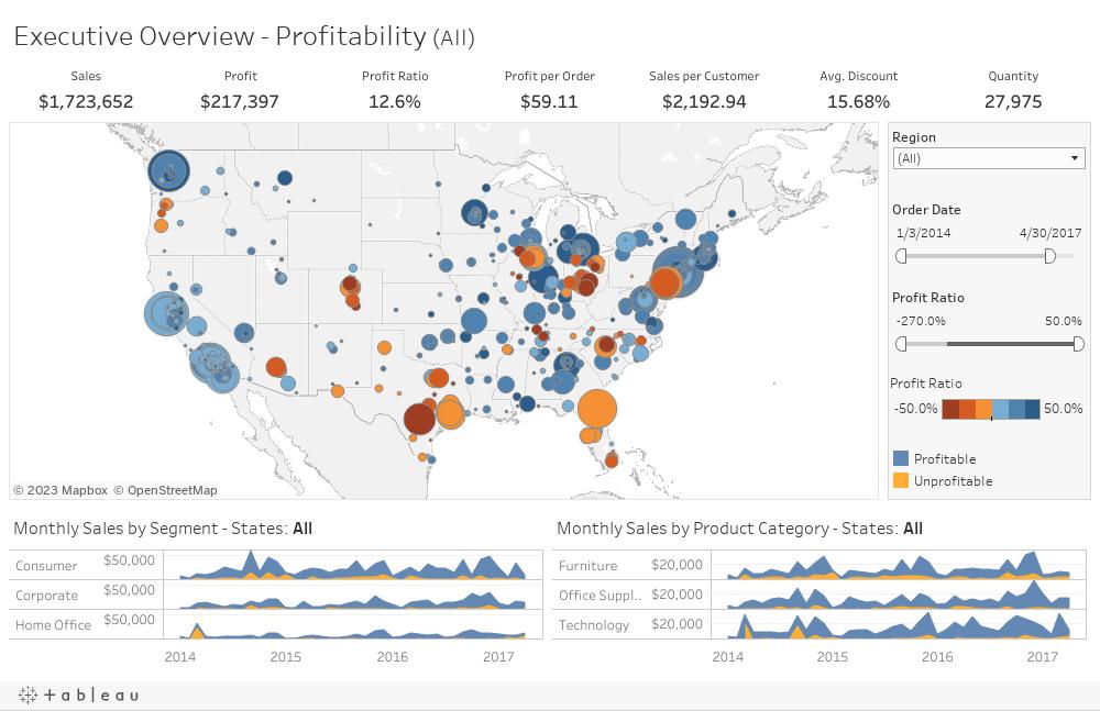 Executive Overview - Profitability