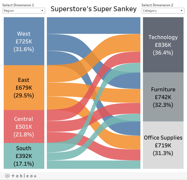 How to build a Sankey diagram in Tableau without any data prep