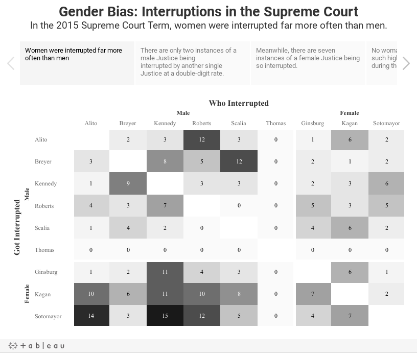 Gender Bias: Interruptions in the Supreme CourtIn the 2015 Supreme Court Term, women were interrupted far more often than men.