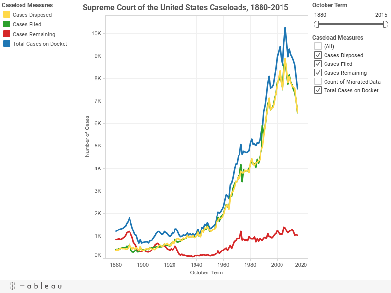 Supreme Court of the United States Caseloads, 1880-2015