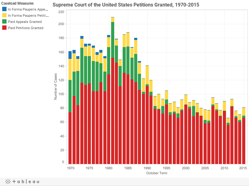 Supreme Court of the United States Petitions Granted, 1970-2015