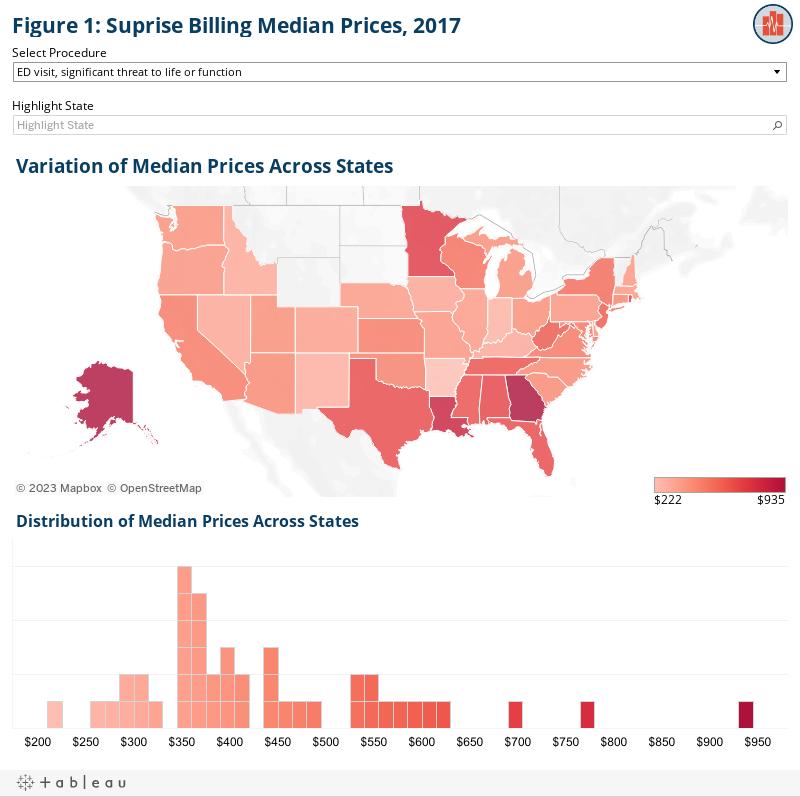 Figure 1: Suprise Billing Median Prices, 2017