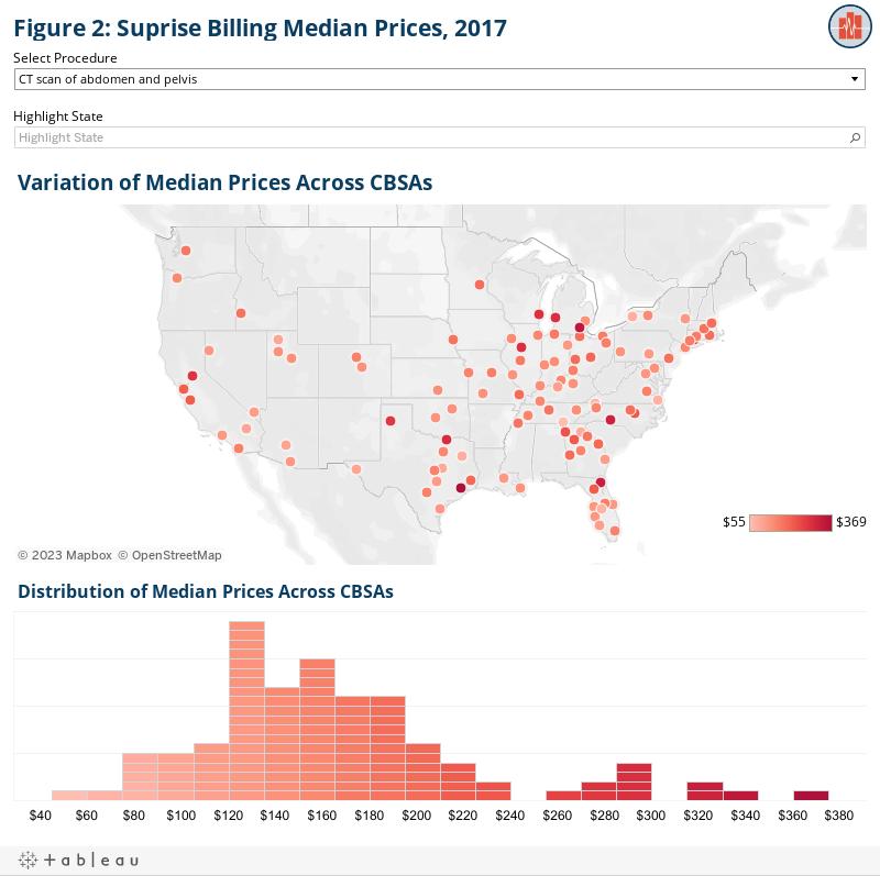 Figure 2: Suprise Billing Median Prices, 2017