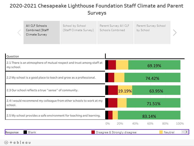 2020-2021Chesapeake Lighthouse Foundation Staff Climate and Parent Surveys