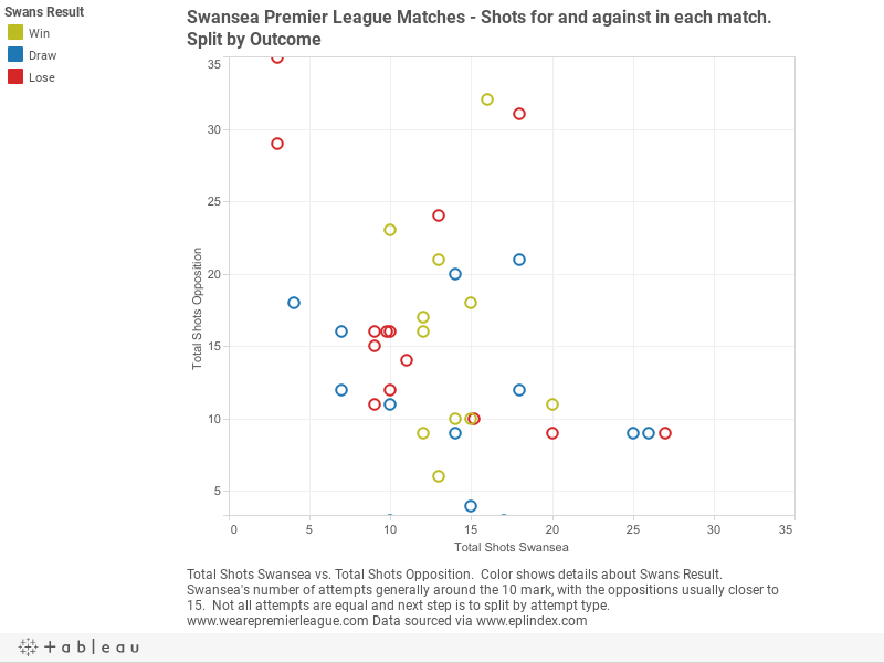 Swansea Premier League Matches - Shots for and against in each match. Split by Outcome